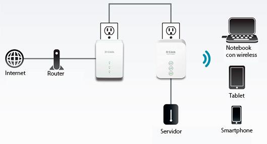 dlink extensor plc  v u00eda red el u00e9ctrica  kit extensor